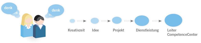 Karriere_Zeitarbeit_2014