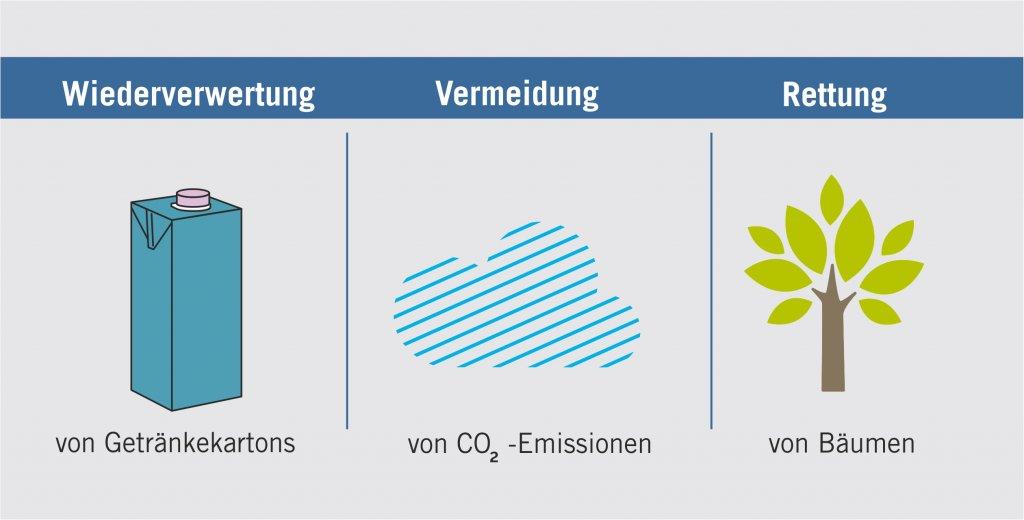 Recycling von Getränkekartons vermeidet CO2-Ausstoß und rettet Bäume
