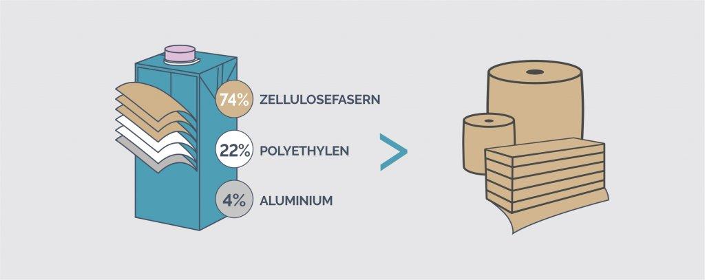 Wiederverwertung von Zellulosefasern aus Getränkekartons